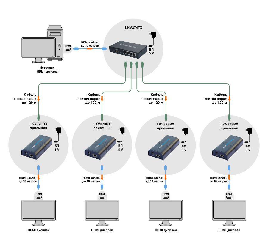 купить HDMI разветвитель 1
